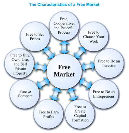 free market examples